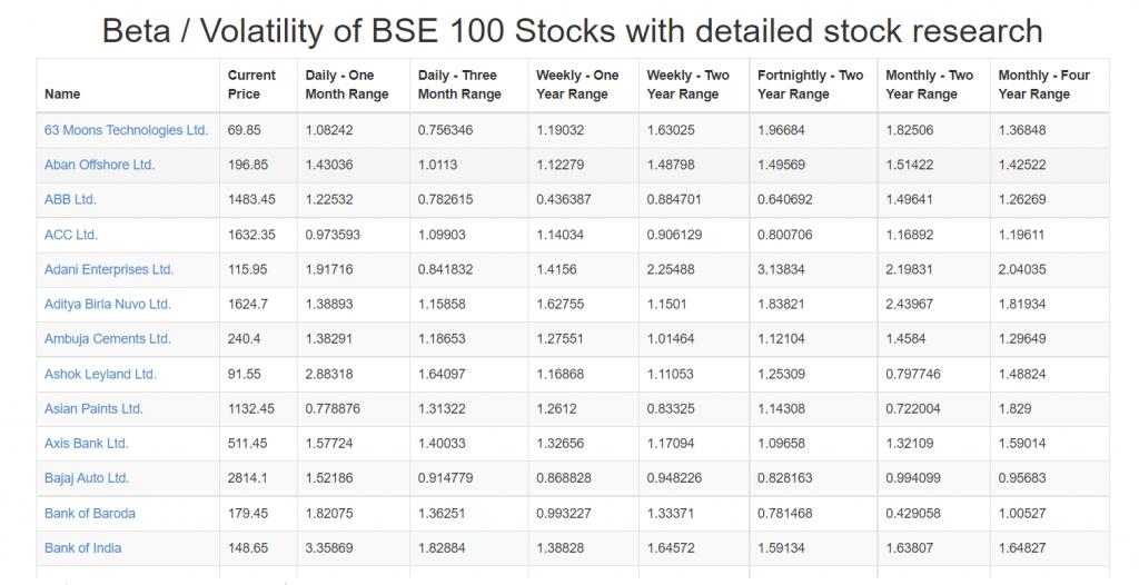 BSE high beta volatility stocks