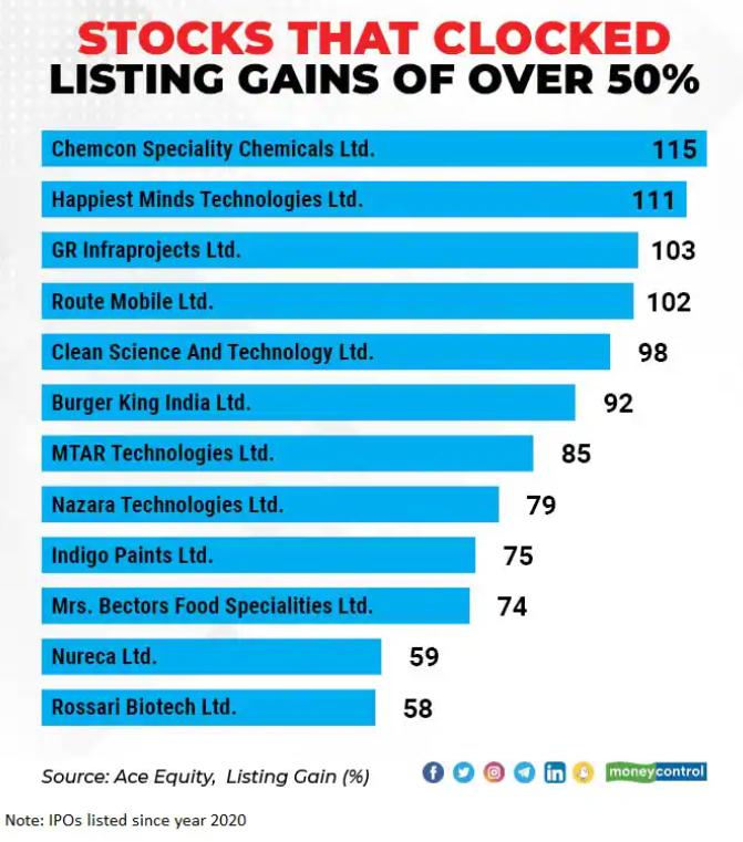 IPO listing profit
