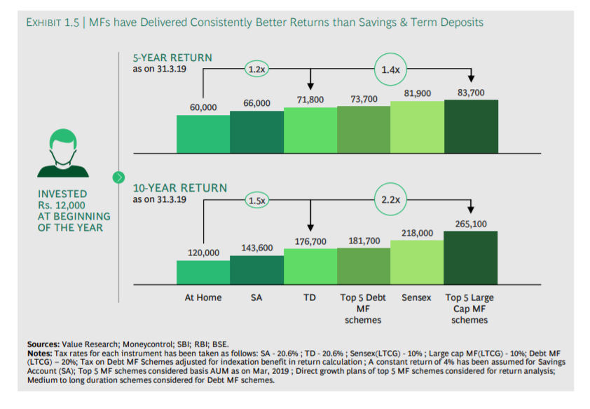 mutual funds vs other investments